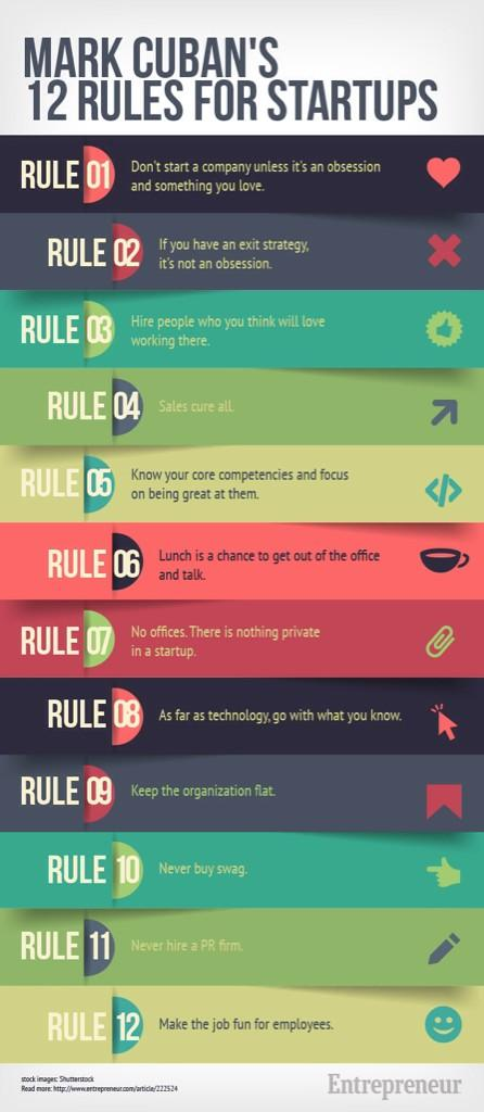 Mark Cuban's 12 rules for start up